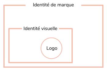Schéma d'une identité visuelle et d'un branding